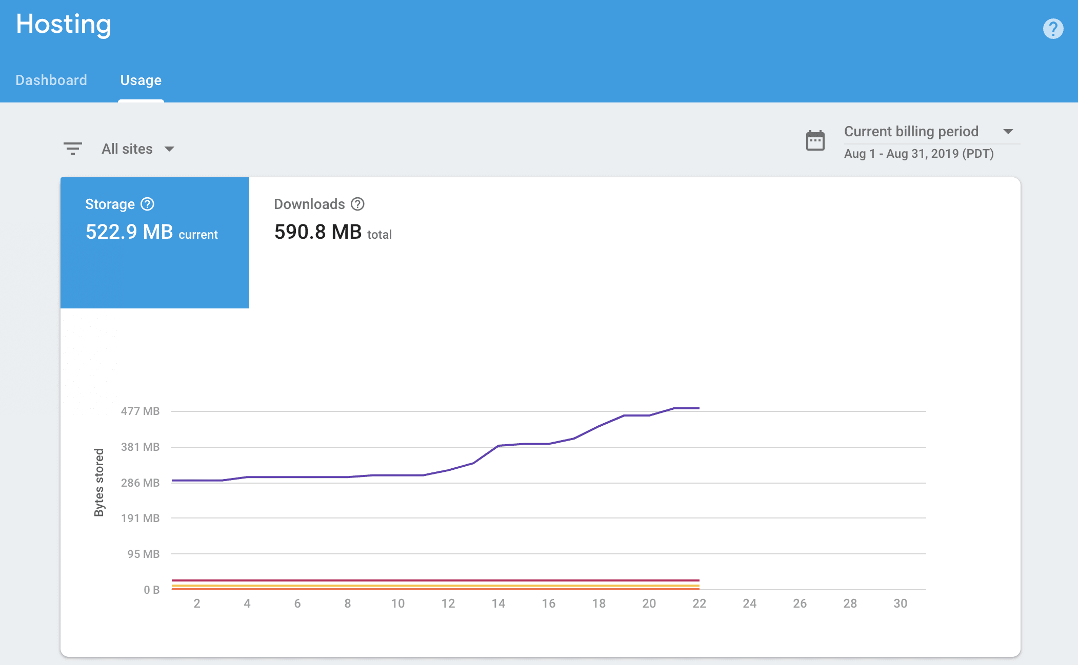 hosting usage