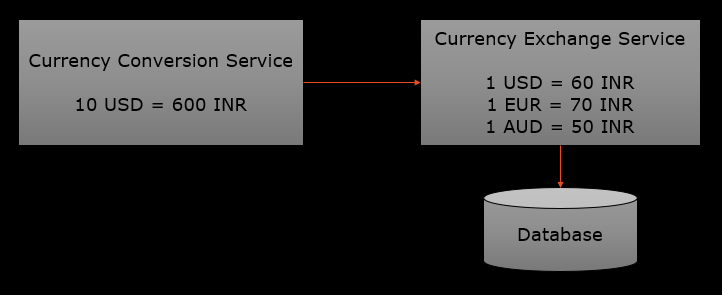 currency-microservice-1.png