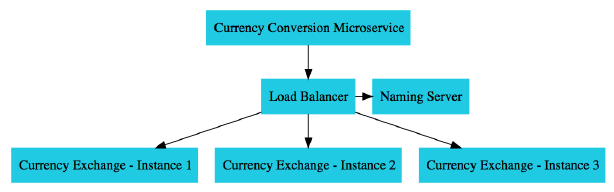 currency-microservice-2.png
