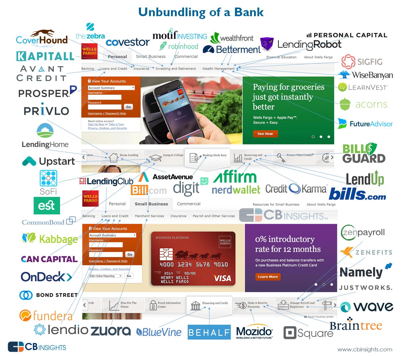 Unbundling of banks
