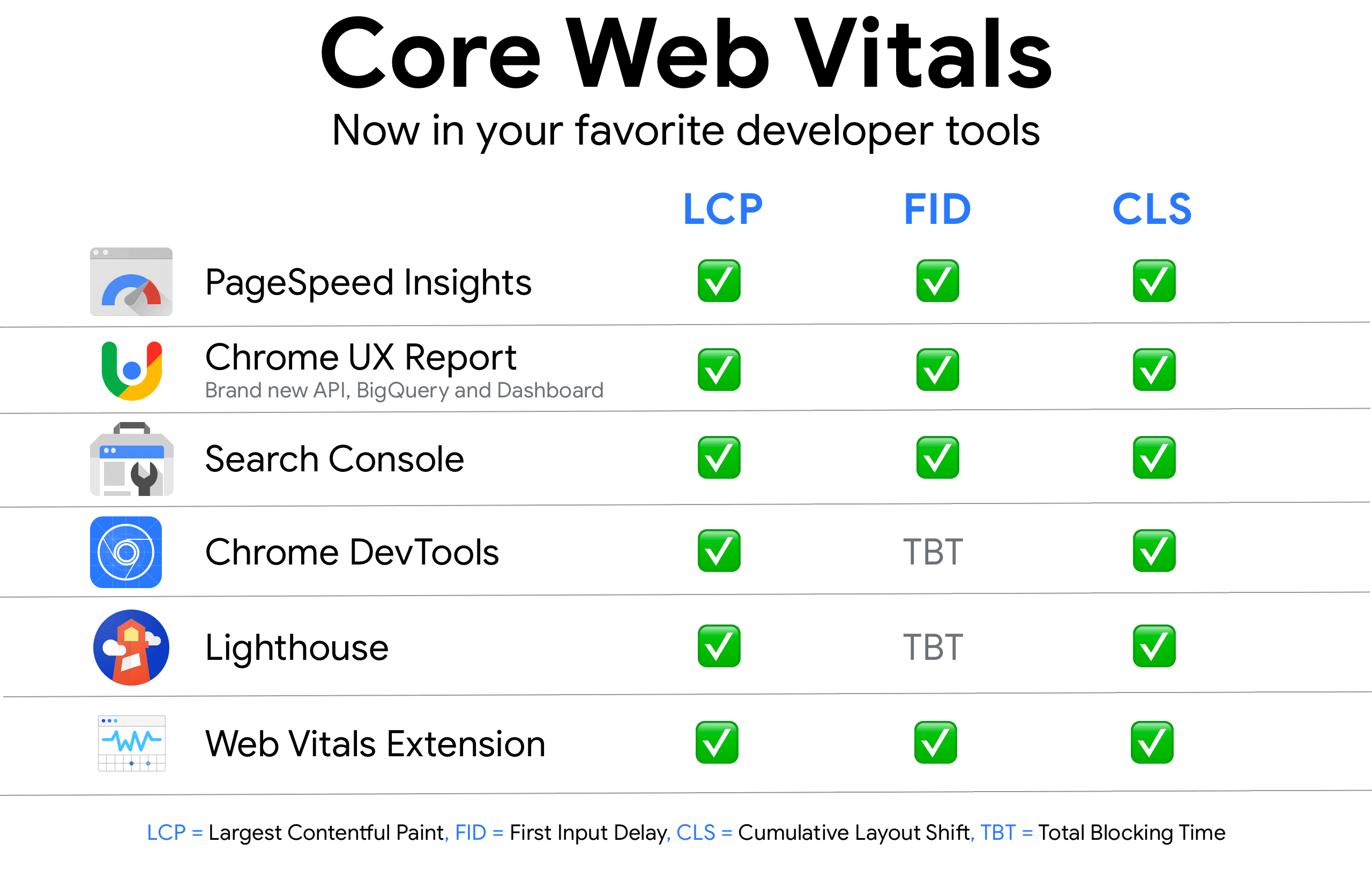 core web vitals availability