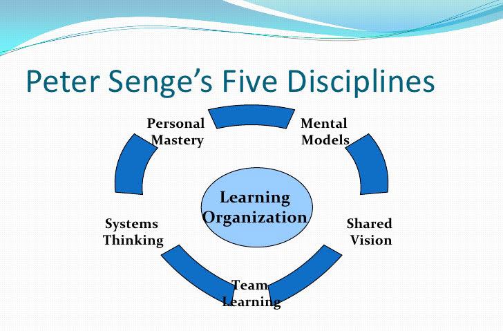 5 disciplines of learning organization