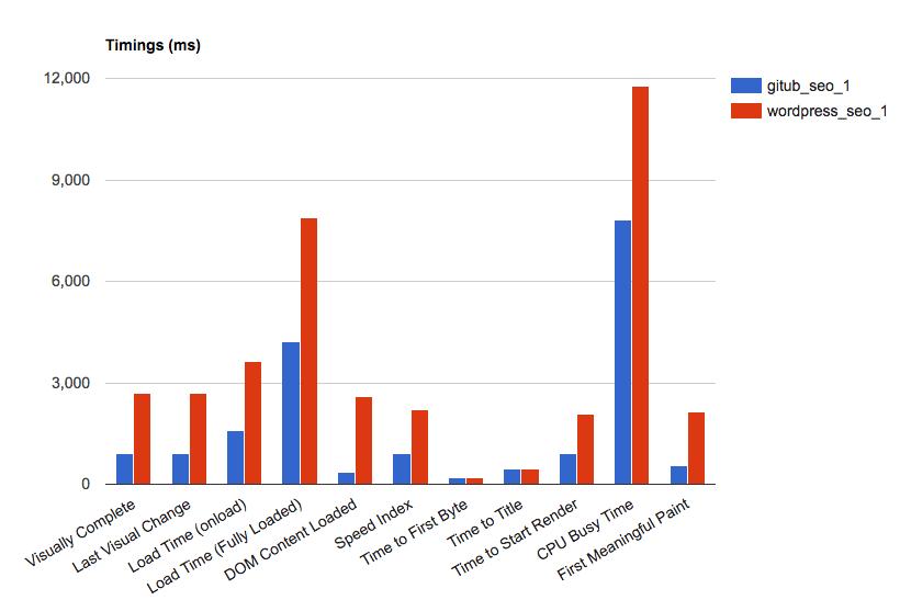github vs wordpress - timing metrics