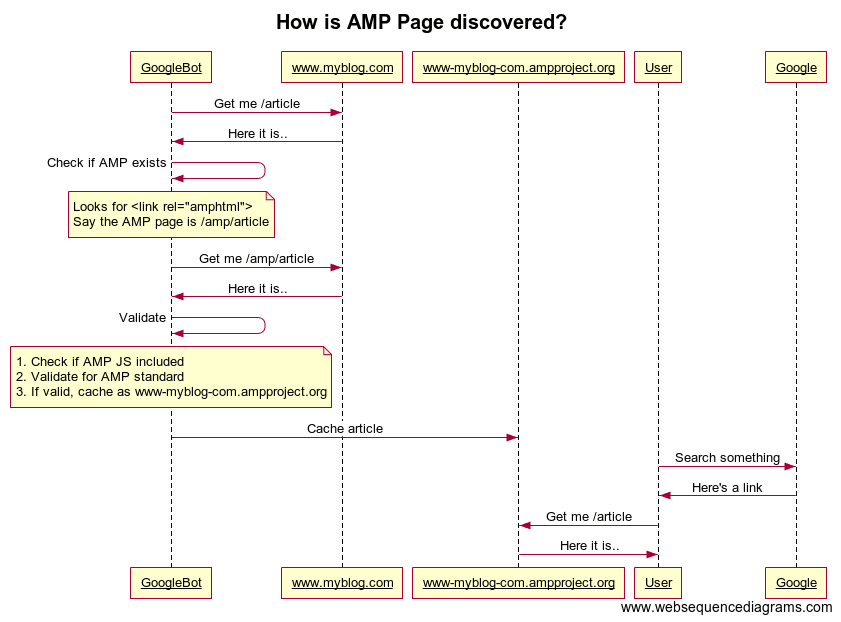 How is AMP Page Discovered?