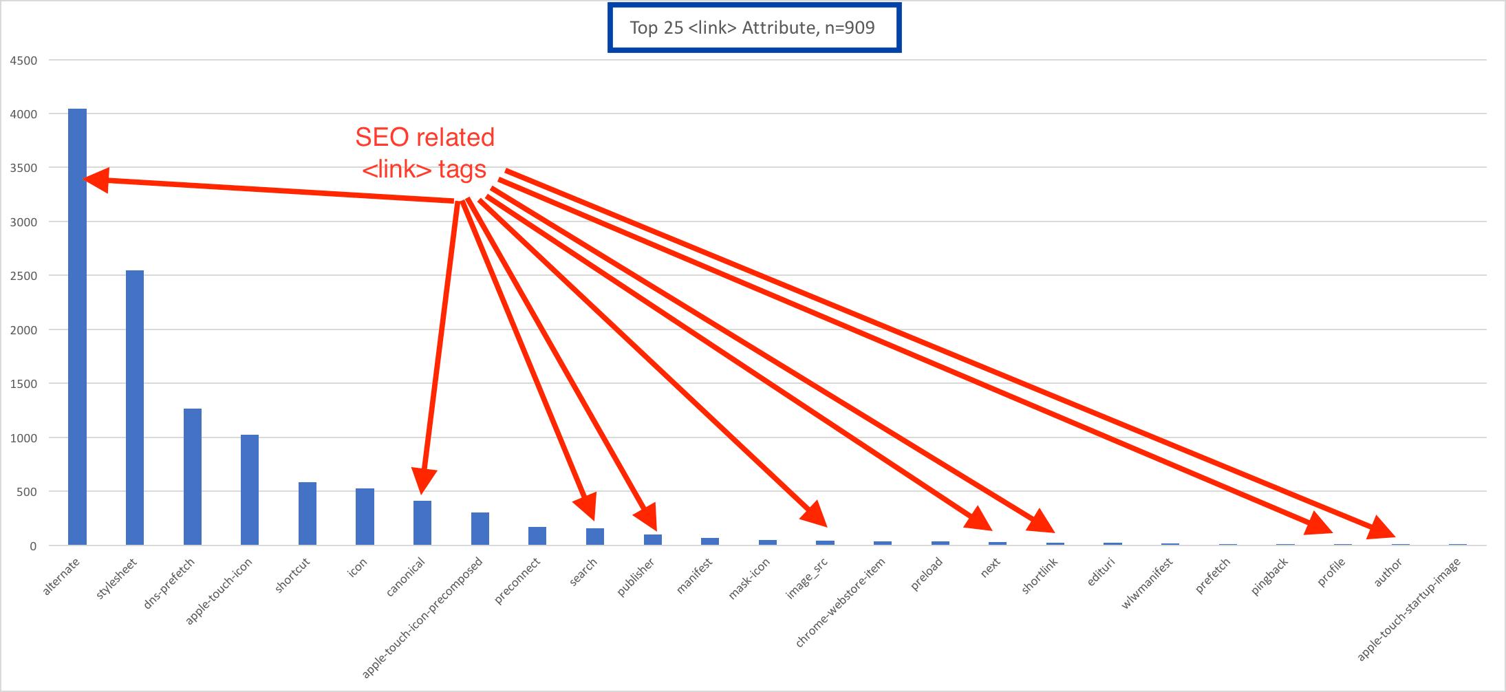 SEO Link Distribution