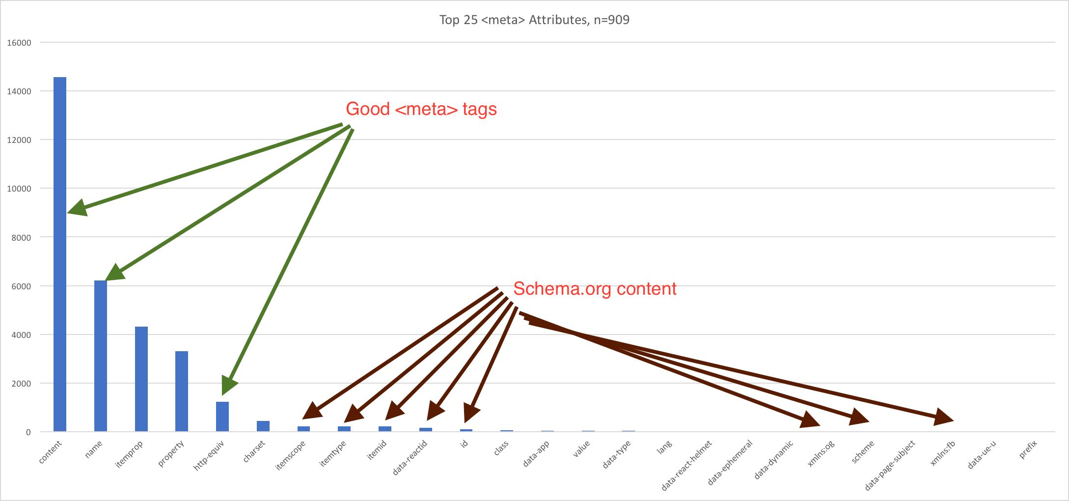 meta tag distribution