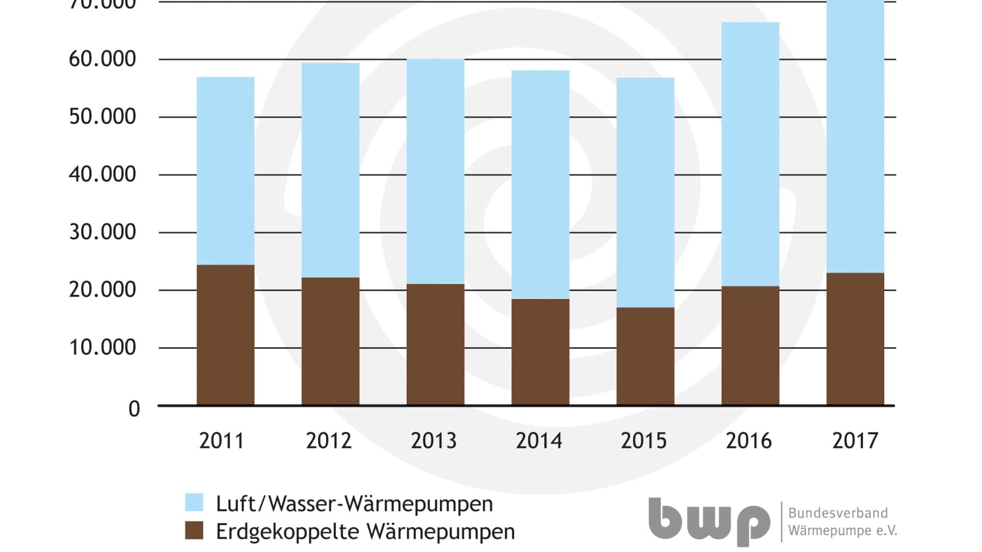 Absatzzahlen für Heizungswärmepumpen in Deutschland 2011 bis 2017