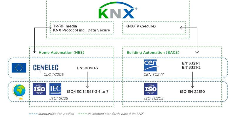 Sichere Gebäudeautomatisierung mit KNX_01