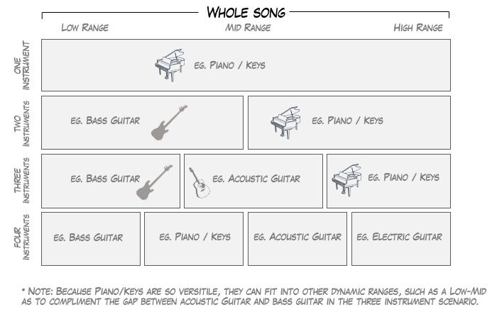 Worship Fractions Chart