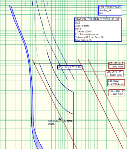 Time Current Curves