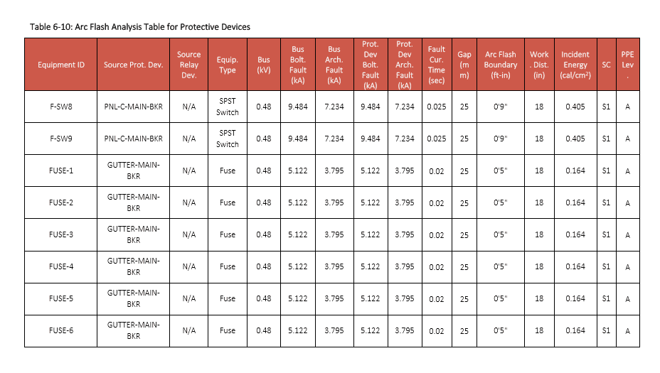 Arc Flash Analysis Table For Protective Devices