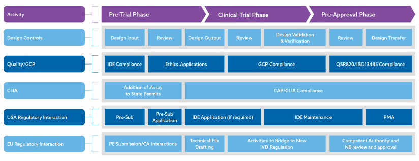 CDx Development Pathway