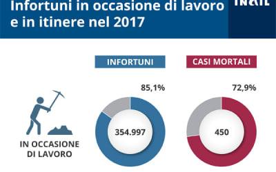 Relazione Annuale Malattie Professionali 2017