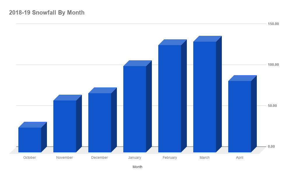 2018-19 Snowfall By Month