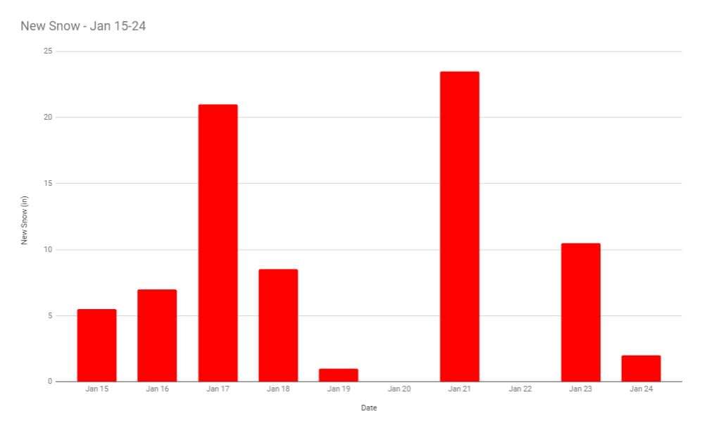Bar graph of daily snowfall history from January 15 thru 24