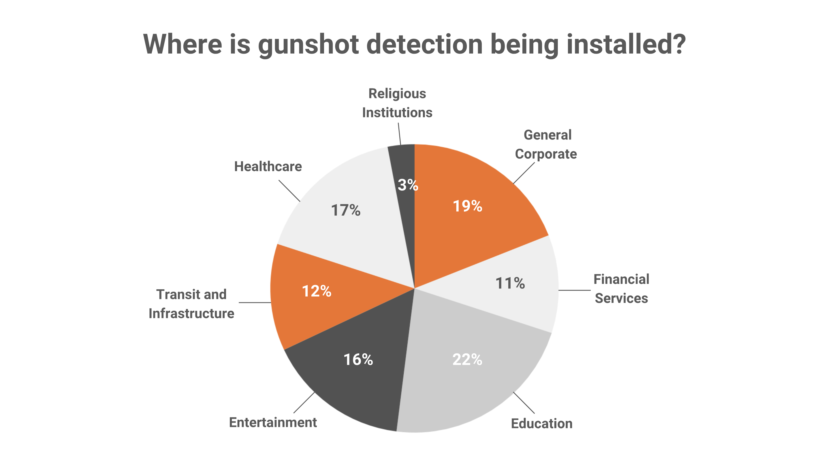 2018 Gunshot Detection Trends