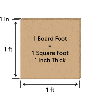 1 board foot = 1 square foot, 1 inch thick