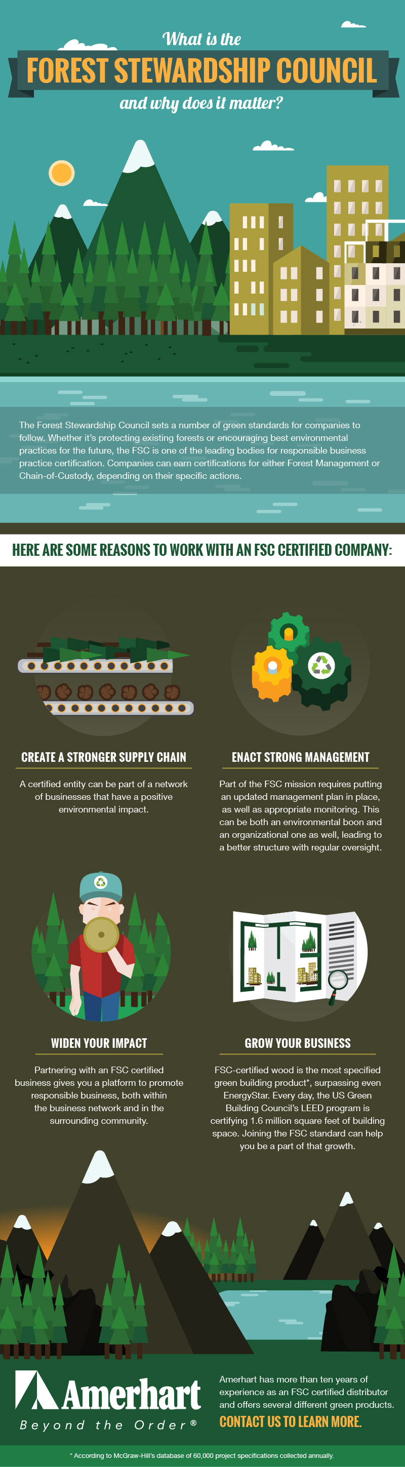 FSC Overview Infographic