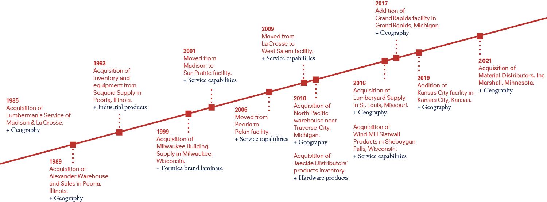 Amerhart Timeline
