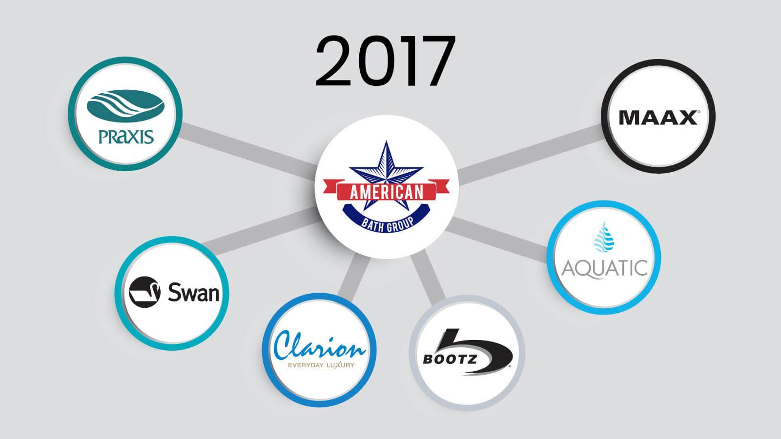 MAAX History 2017