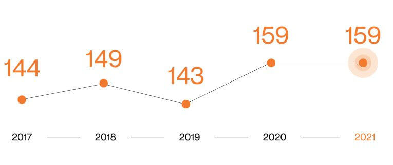 Index-2021_prumerna-doba