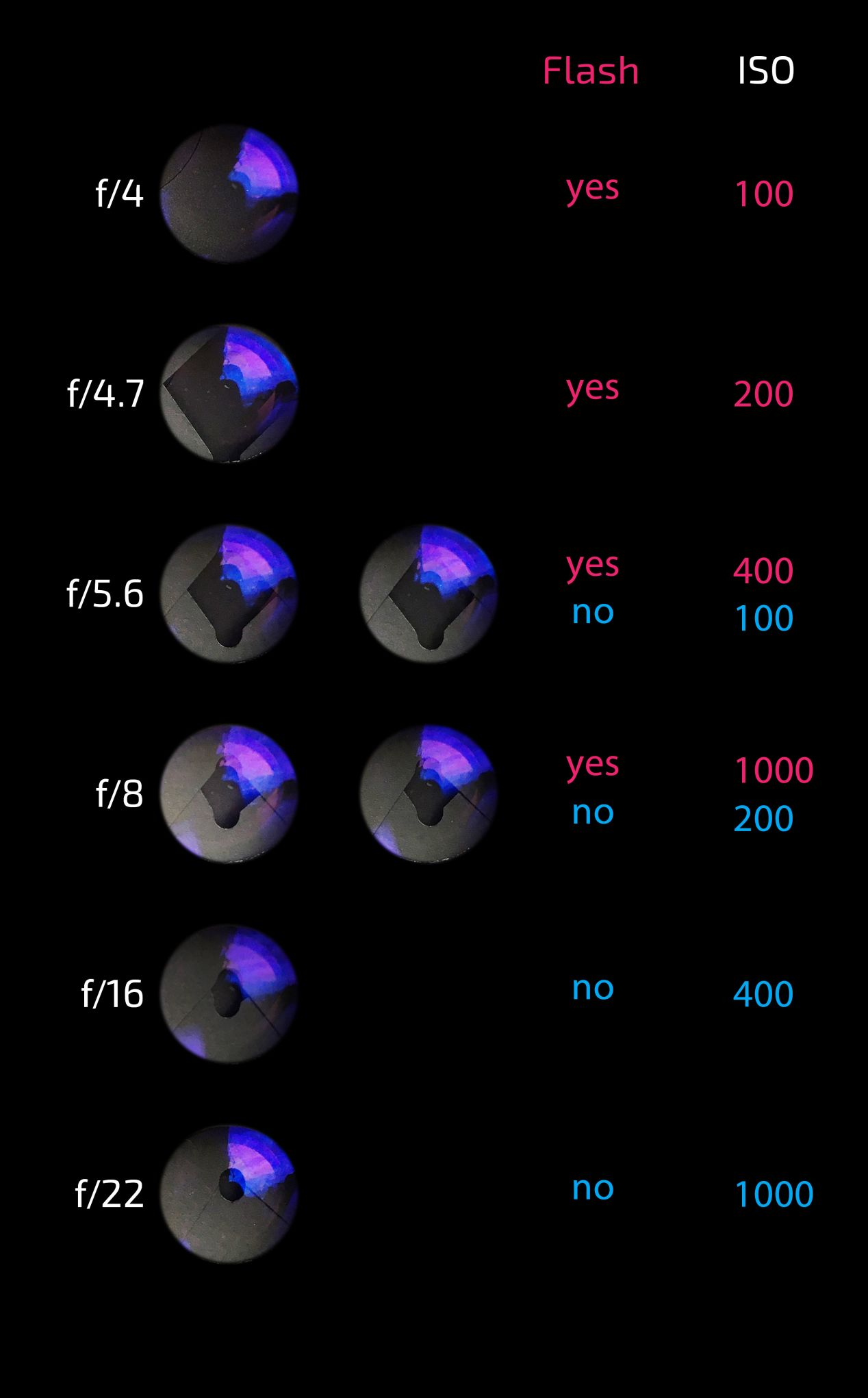 Controlling Ricoh YF-20's lens aperture with flash and ISO selectors.