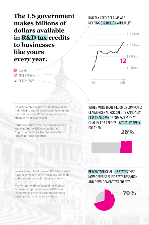 Analogy of Pearl - Research & Development infographic v1 - describes claims, applications and percentages of US businesses who claimed R&D tax credits in 2018