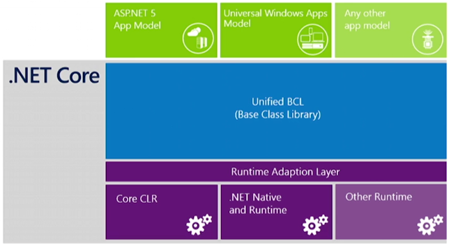 Architecture .NET Core