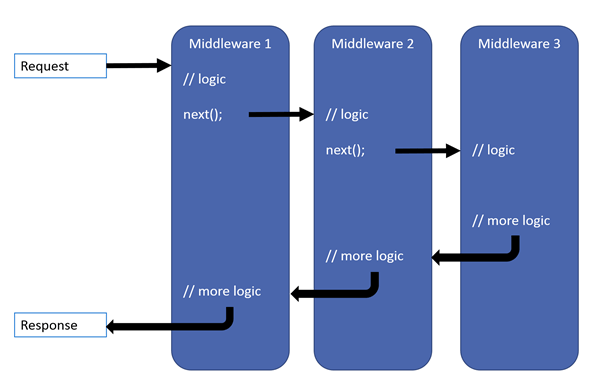 Pipeline HTTP - Microsoft (docs.asp.net)