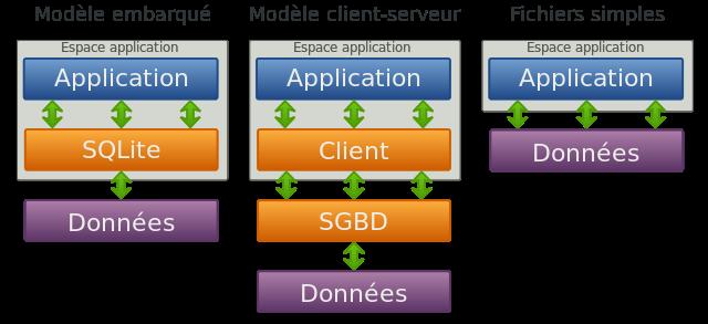 Comparaison des modèles de gestion de données (https://fr.wikipedia.org/wiki/SQLite)