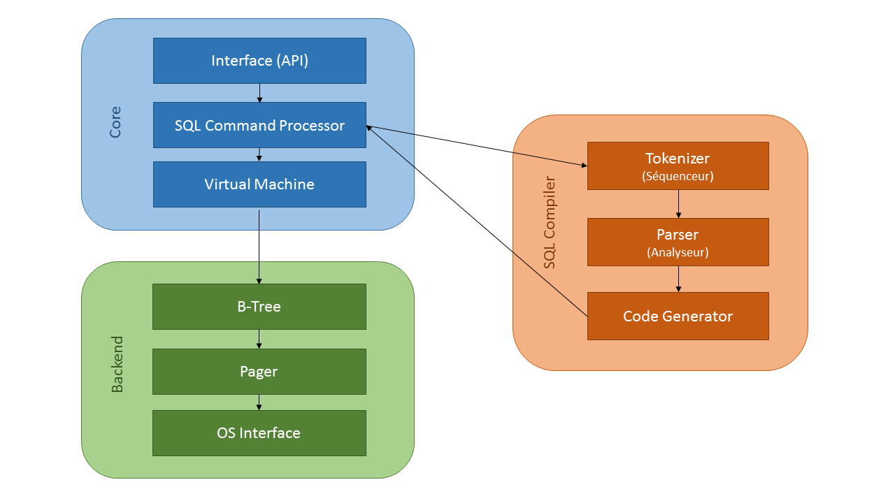 SQLite - Architecture interne (basé sur le schéma de https://www.sqlite.org/arch.html)