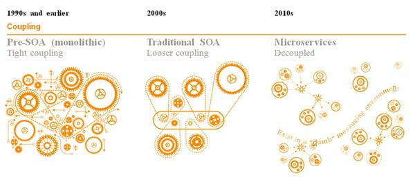 Monolithic vs SOA vs Microservices (https://www.journaldunet.com/solutions/cloud-computing/1166432-microservices-est-ce-realiste/1167035-le-concept-des-microservices)