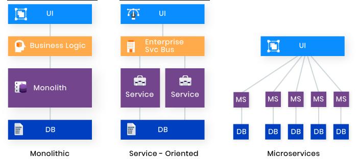 Monolithic vs SOA vs Microservices (https://rubygarage.org/blog/monolith-soa-microservices-serverless)