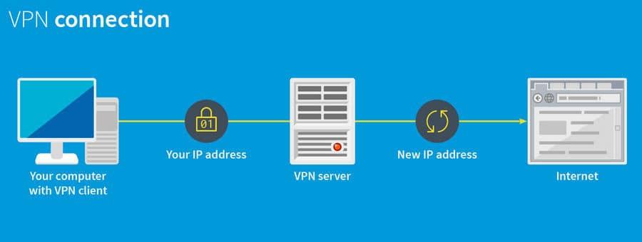 Cara mempercepat koneksi internet dengan VPN