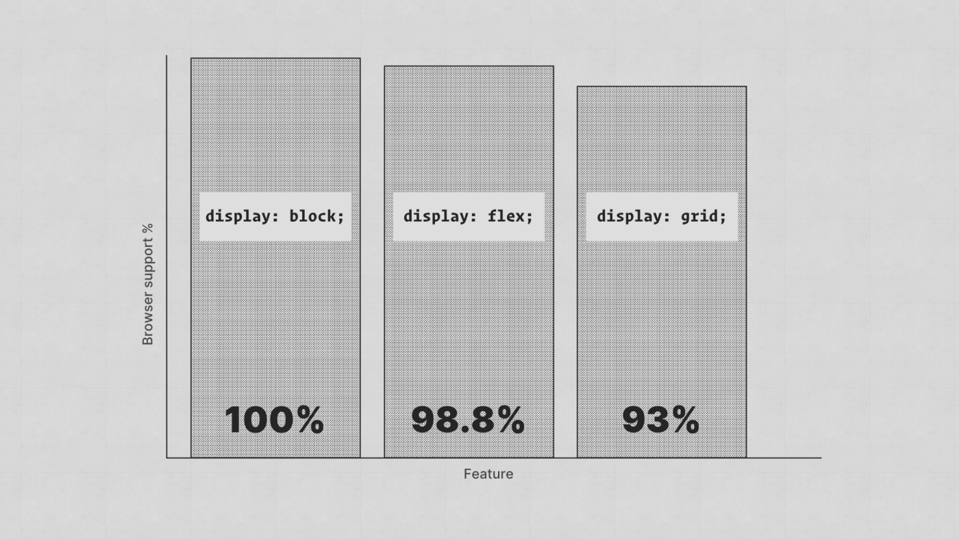 A bar chart shows 'display: block' has 100%, 'display: flex' has 98.8% and 'display: grid' has 93%