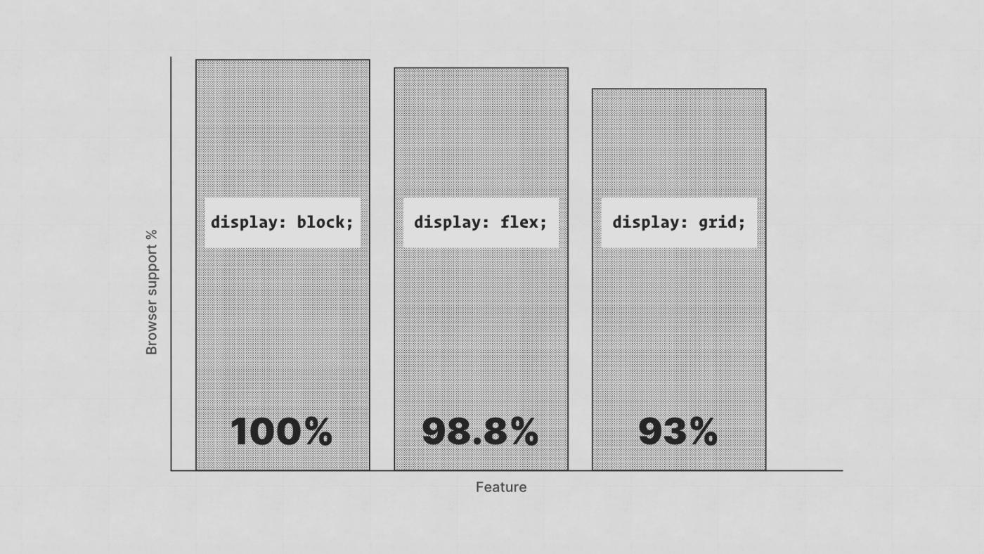 A bar chart shows 'display: block' has 100%, 'display: flex' has 98.8% and 'display: grid' has 93%