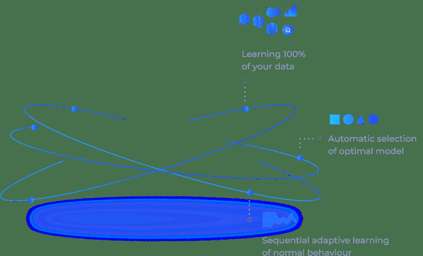 Autonomous selection