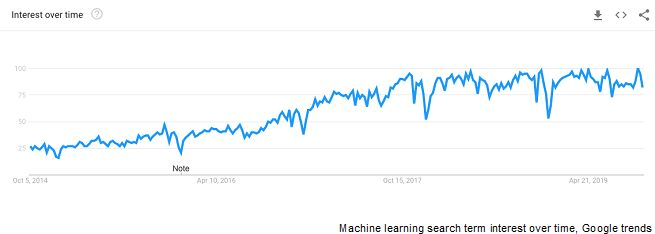 The Top 3 Use Cases for Machine Learning in Analytics and Monitoring