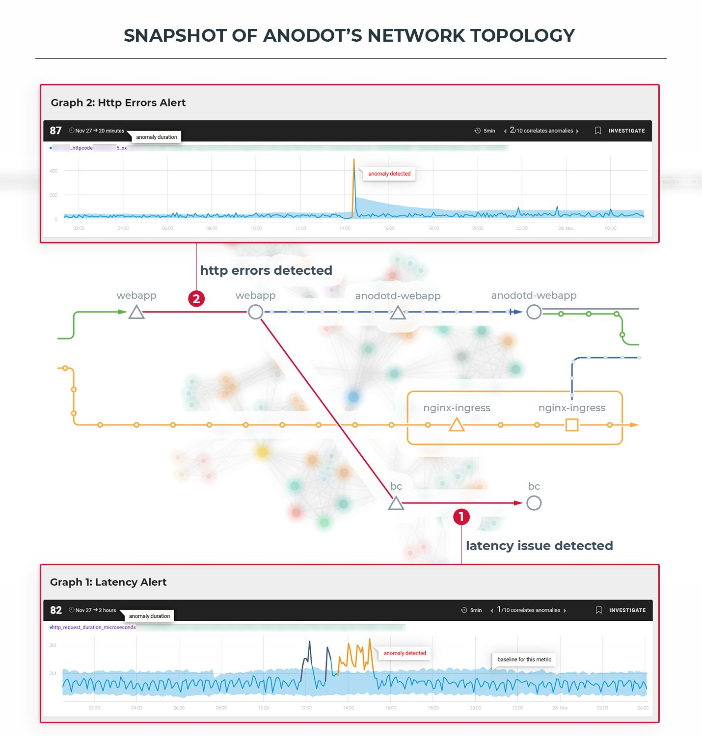 The Missing Functionalities of Service Mesh Technologies — Native Anomaly Detection and Incident Correlation