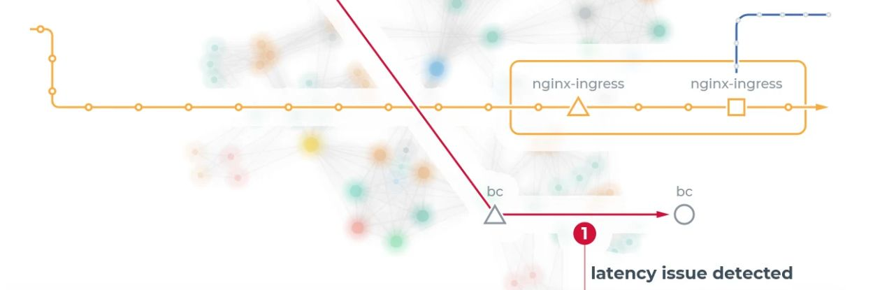 Service Mesh Monitoring in Anodot Network - main image
