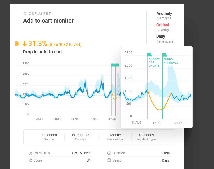 eCommerce Analytics use case 2