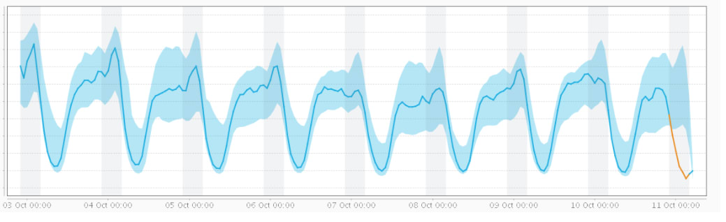 Adtech Performance Monitoring: Are Your 'Real-Time Tools' Overlooking Key Metrics?