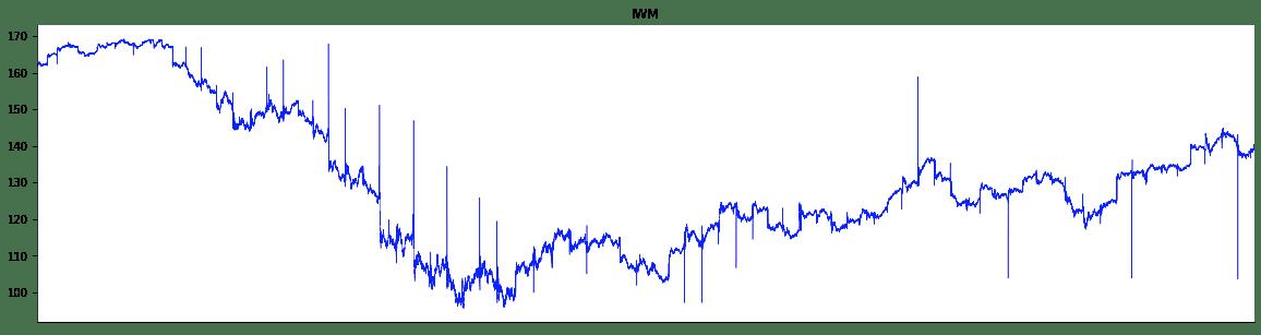 Powering Algorithmic Trading via Correlation Analysis