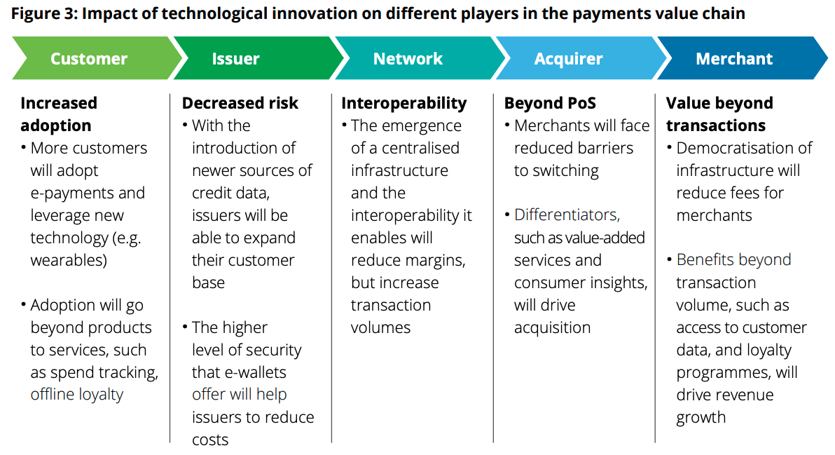 Digital Payments Value Chain