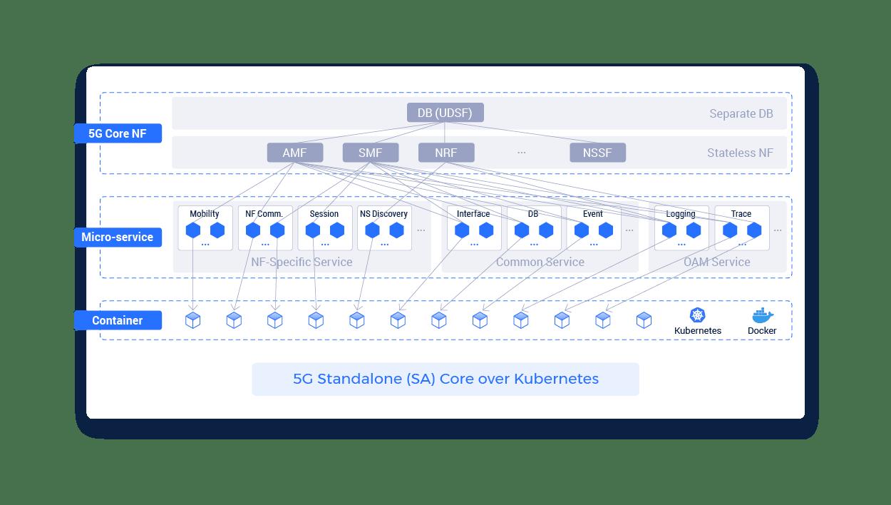 5g standalone (SA) core over Kubernetes