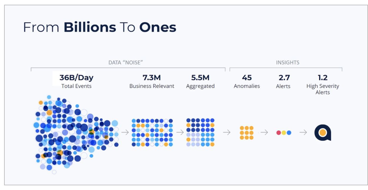 proactive analytics is that it's able to automatically learn the unique behavior of each metric