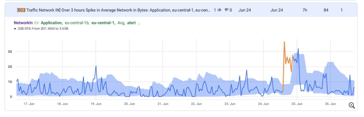 Spike in EC2 Network Traffic