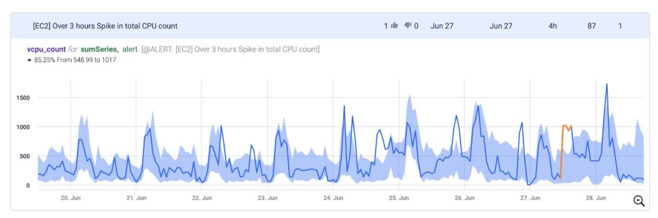 Spike in EC2 CPU Count