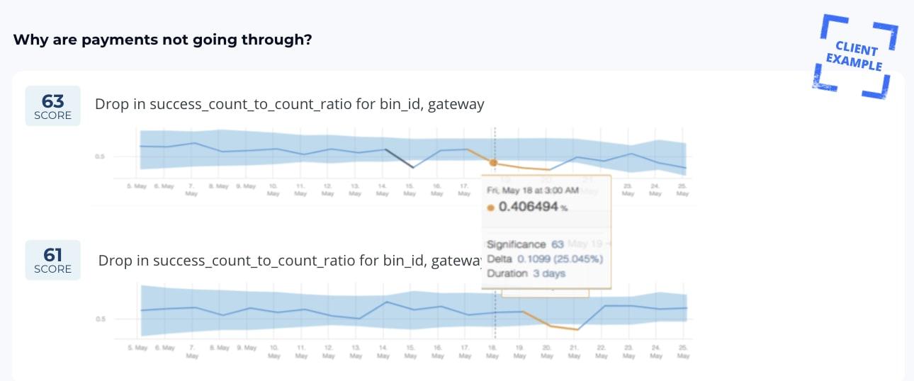 Payment gateway analytics