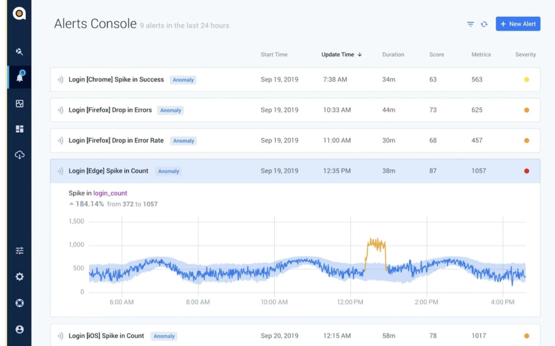 Customer Experience Analytics & Monitoring